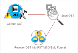ost conversion process